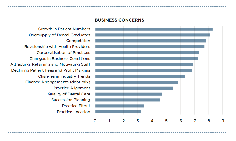 © BOQ Specialist Dental Practice Research Report. To read the full report please click here.